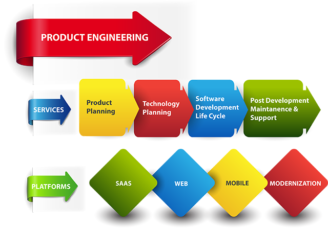 Cyclosys software development outsourcing services and for Product design services